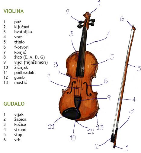 dijelovi violine pizzicato.hr